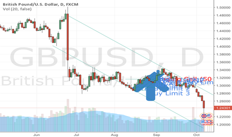 GBPUSD: How to Analyze using the Candle Line ~ My New Technical