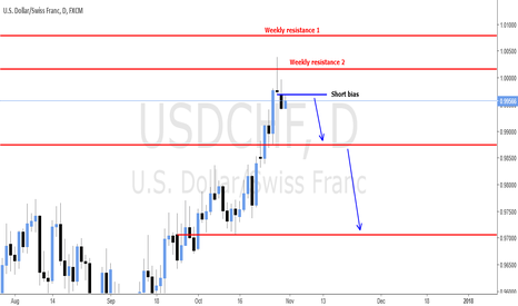 USDCHF: SHORT BIAS ON WEEKLY SUPPLY AREA