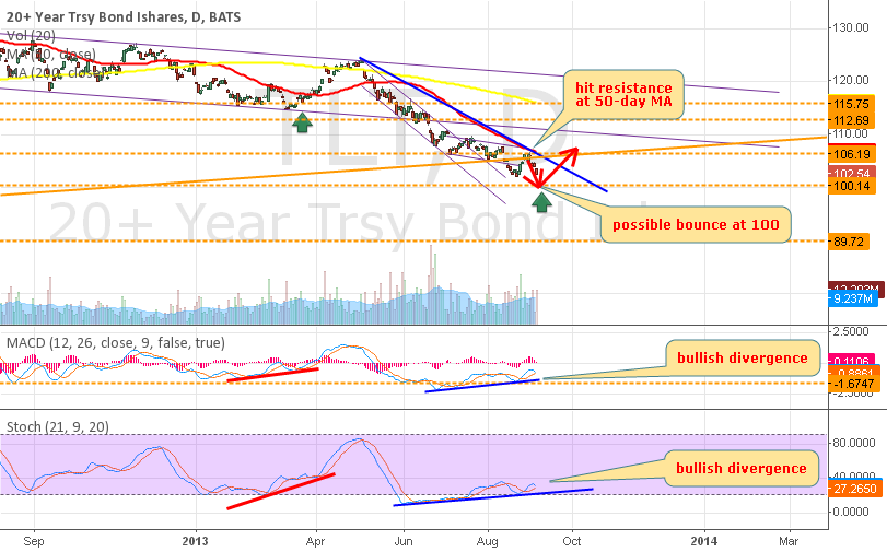 TLT - possible bounce -trade what you see - not what you believe