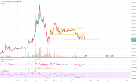 BCHUSD: Great entry point for BCH