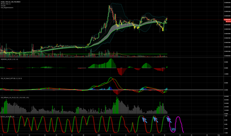 STRBTC: STR/BTC Sort term, SHORT opportunity,