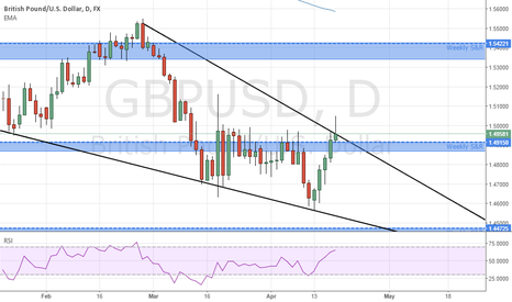 GBPUSD: Potential downside trend continuation