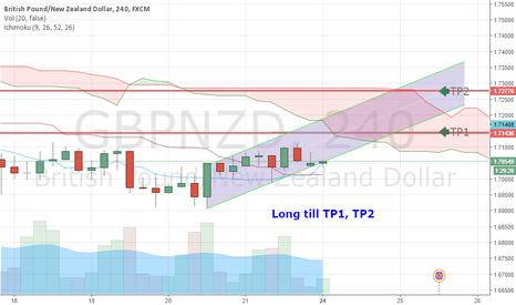 GBPNZD: Long GBP/NZD (Short Term counter trend)
