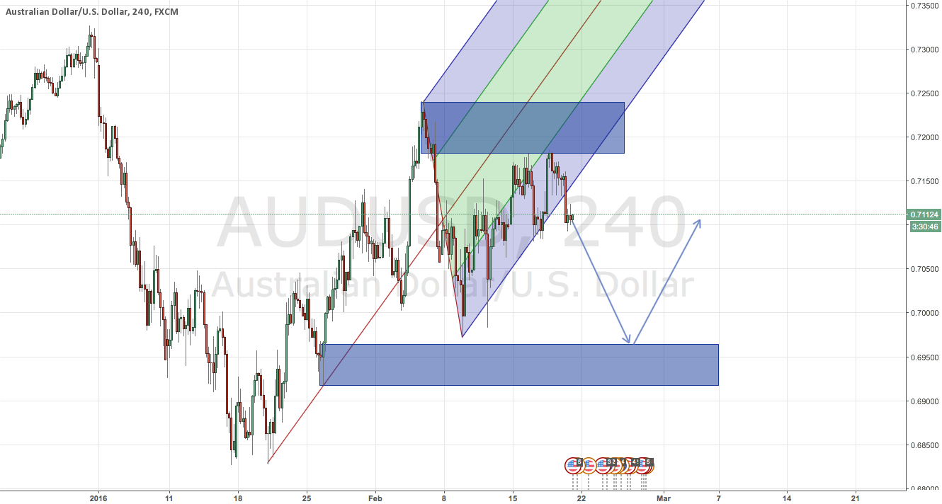 AUDUSD time to sell
