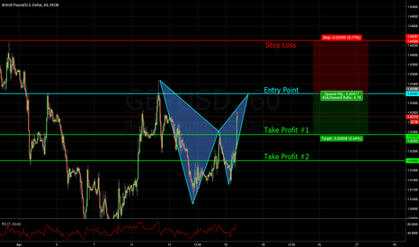 GBPUSD: GBP/USD SETTING UP FOR A NICE BAT PATTERN. RISK/REWARD EXPLAINED