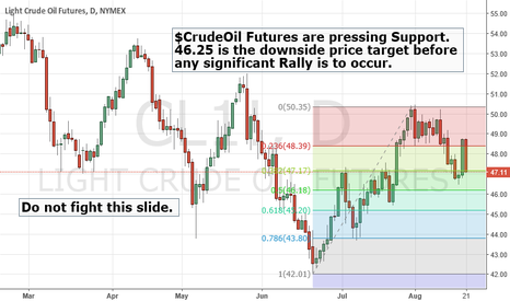 CL1!: $CrudeLOil Bears are in motion.