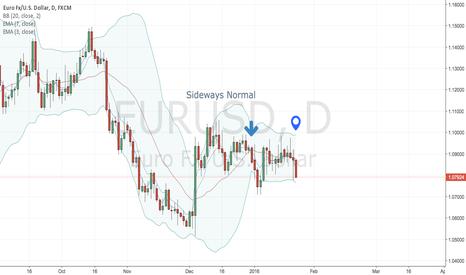 EURUSD: EURUSD - Look for Breakout Short
