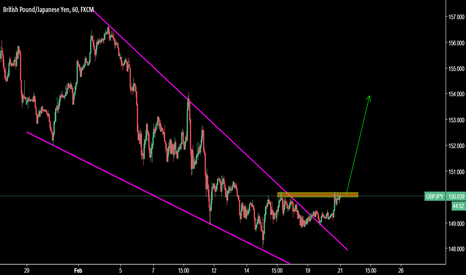 GBPJPY: GBPJPY H1 - Potential Long