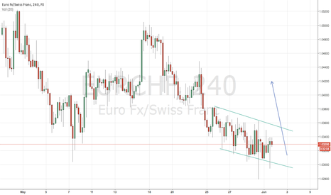 EURCHF: EURCHF Breakout