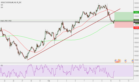 XAUUSD: XAU/USD buy trade 3