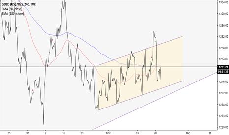 GOLD: ancora incertezza