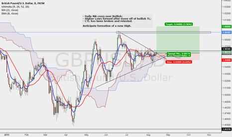 GBPUSD: Bullish Cable Move?