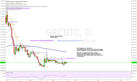 GRCBTC: Still a missed pivot to hit