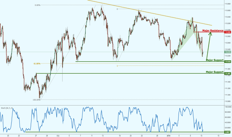 USDJPY: USDJPY hovering above major support, watch for a bounce!