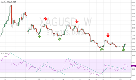 XAGUSD: Silver Weekly chart - RSI breakouts