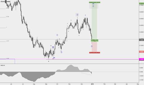 USDSEK: USDSEK Long Position - Nice risk reward