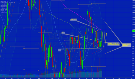 GER30: Shorting for tomorrows retrace before possible long