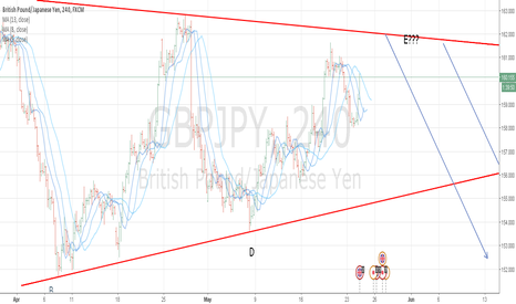 GBPJPY: The big short GBPJPY