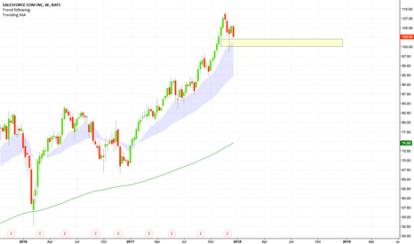 CRM: Another push up from $100?