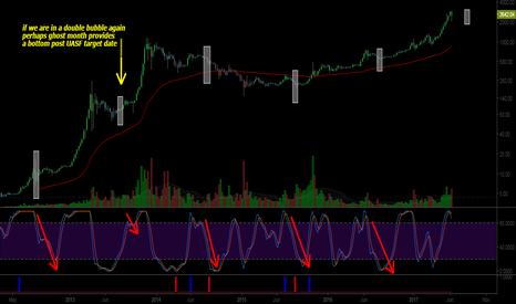 BTCUSD: Bitcoin & Ghost Month