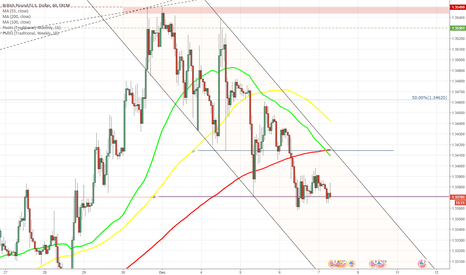 GBPUSD: GBP/USD struggles to bypass monthly PP