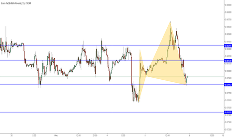 EURGBP: Missed this entry long