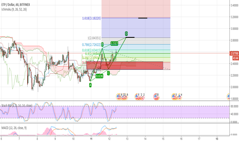 ETPUSD: ETP prediction Short term