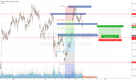GBPUSD: GBP/USD long opportunity