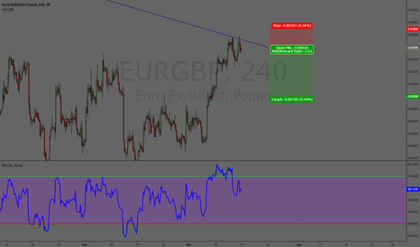 EURGBP: EURGBP 240min - Possible double top