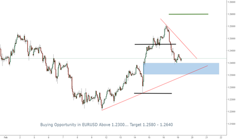 EURUSD: EURUSD: Buying Opportunity
