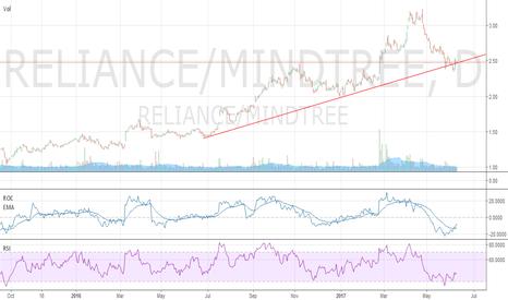 RELIANCE/MINDTREE: Reliance & Mindtree Pair Trade