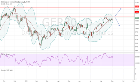 GER30: DAX decision time!