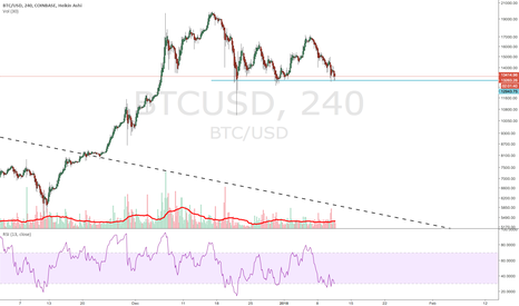 BTCUSD: Triple bottom?