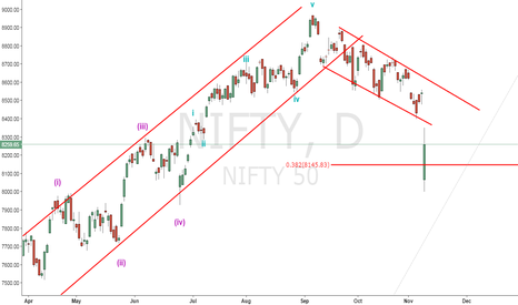 NIFTY: target hit....