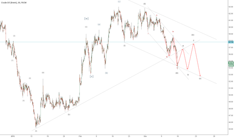 UKOIL: Brent is still moving as predicted