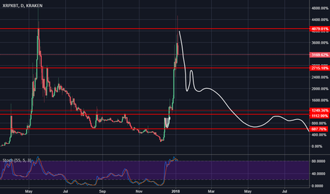 XRPXBT: XRP : will history repeat itself ?