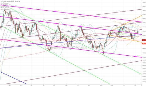 USDJPY: ドル円:FOMCが通過するまで様子見が無難か…