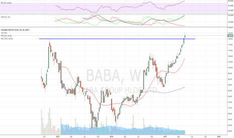 BABA: ER tomorrow, wide divergence, bulls clearly winning