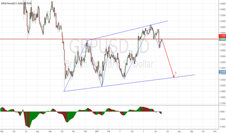 GBPUSD: GBPUSD - Will it go down ?