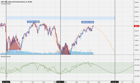 SPX500: Are we in for another one of these?