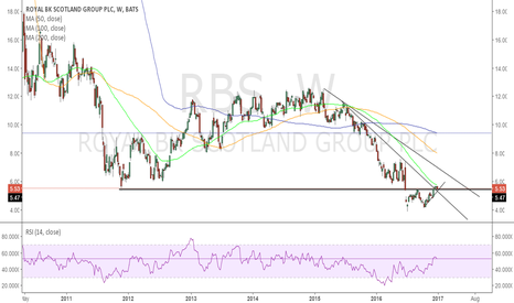 RBS: Bullish European Banks RBS