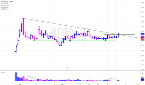RDFN: RDFN long