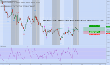 AUDUSD: AUDUSD Posed for Retest of resistance 30m Head and shoulders