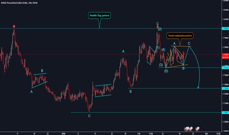 GBPAUD: GBPAUD Trend Continuation pattern