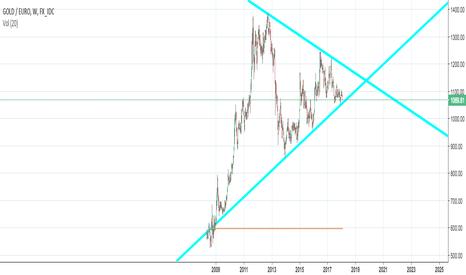 XAUEUR: Gold en eur