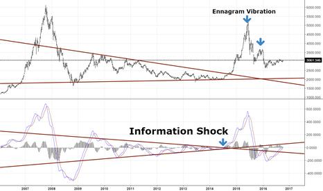 SHCOMP: Information Shock