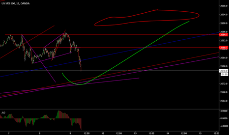 SPX500USD: long if make the thing
