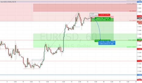 EURUSD: Euro short to 50% fib and horizontal support