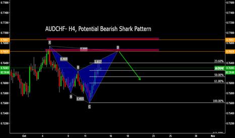 AUDCHF: AUDCHF- H4, Potential Bearish Shark Pattern