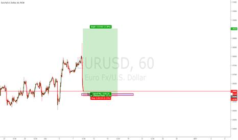 EURUSD: EU LONG Potential 1:22 RISK/REWARD